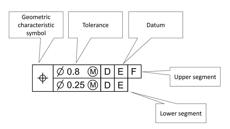 Composite feature control frame