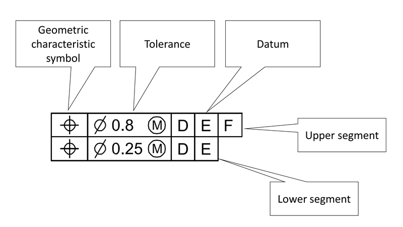 Two single-segment feature control frame.
