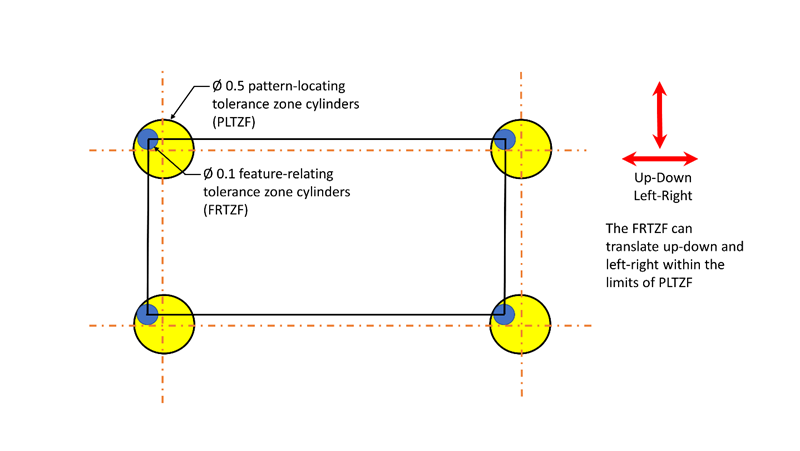 Hole pattern located by composite tolerancing