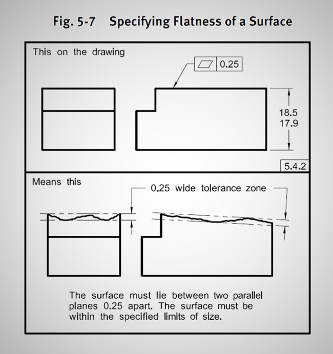 ASME GD&T Flatness Example